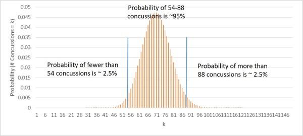 binomial-71-95040