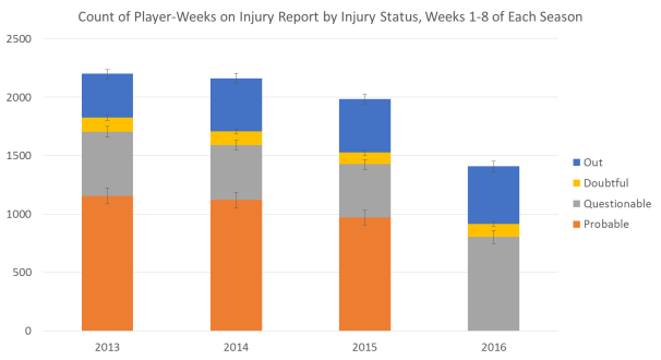 injury-reports-by-year