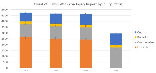 injury-reports-by-year_full-year