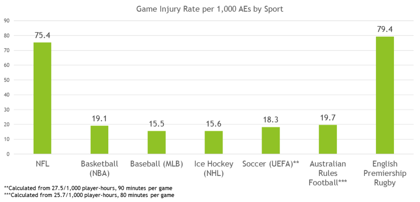 Injury Rates Across Sports